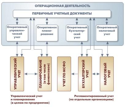 http://v8.1c.ru/enterprise/images/1010_scheme_upp%7E.gif